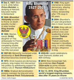 THAILAND: King Bhumibol obituary infographic