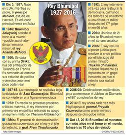 TAILANDIA: Obituario del rey Bhumibol infographic