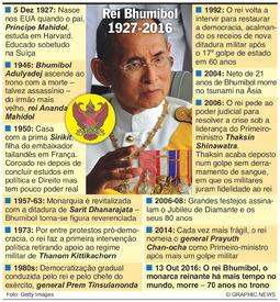 TAILÂNDIA: Obituário do rei Bhumibol obituary infographic