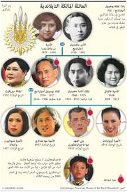 تايلاند: العائلة المالكة التايلاندية infographic