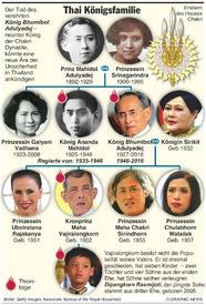 ROYALTY: Thai Königsfamilie  infographic