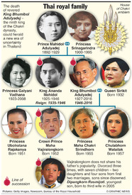 ROYALTY: Thai royal family  infographic