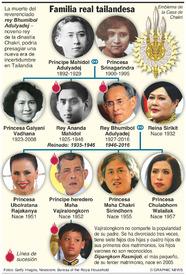 REALEZA: Familia real tailandesa infographic