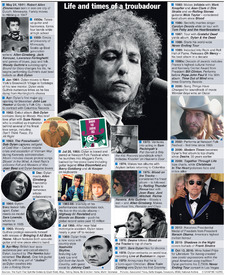 MUSIC: Bob Dylan life and times infographic
