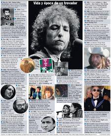 MÚSICA: Vida y época de Bob Dylan infographic