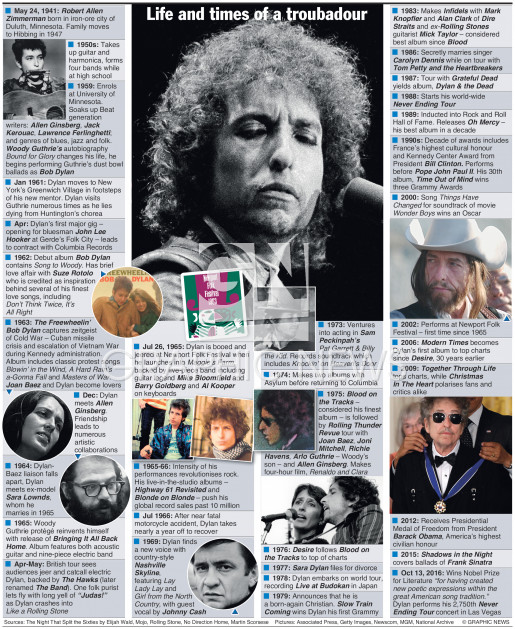 Bob Dylan life and times infographic