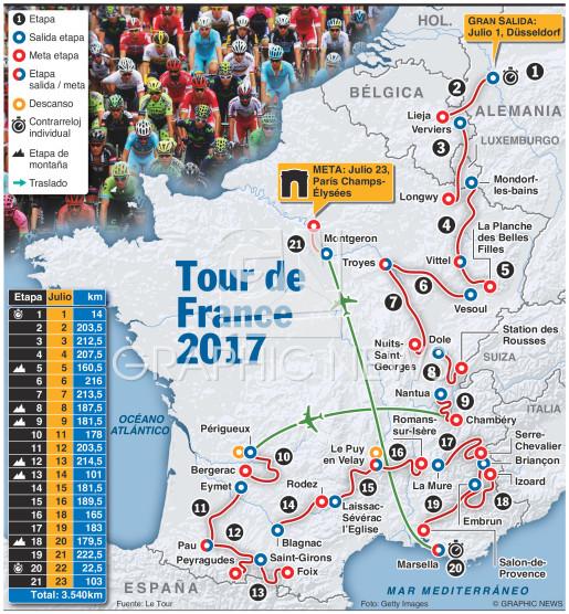 Tour de France 2017 (1) infographic