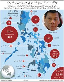 الفلبين: قتلى الحرب على المخدرات infographic