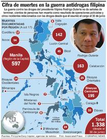 FILIPINAS: Muertes en la guerra contra las drogas infographic