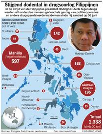 FILIPPIJNEN: Doden in strijd tegen drugs infographic