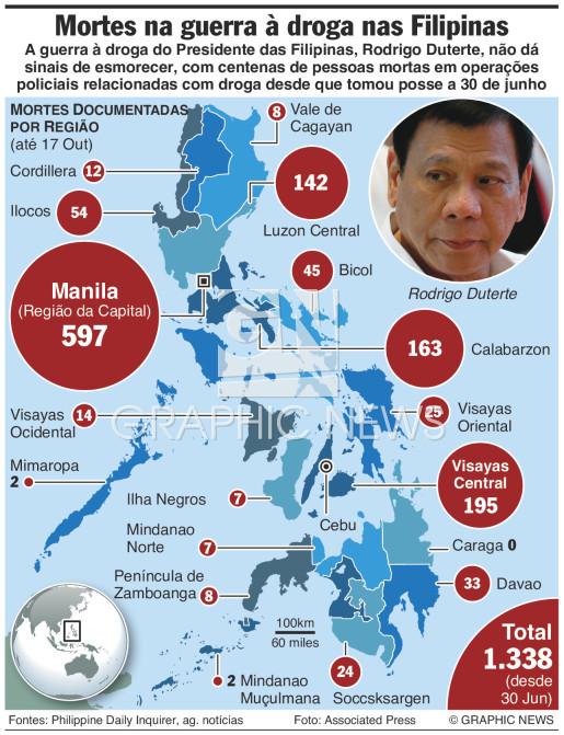 Mortes na guerra à droga infographic