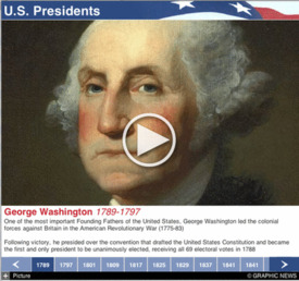 U.S. ELECTION: Presidents timeline interactive (1) infographic