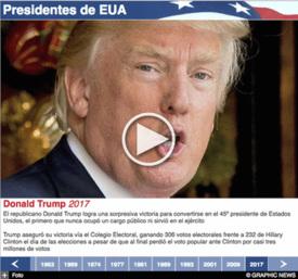 ELECCIÓN EUA: Cronología de presidentes interactivo (2) infographic