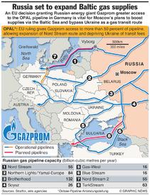 ENERGY: EU-Russia OPAL pipeline deal infographic