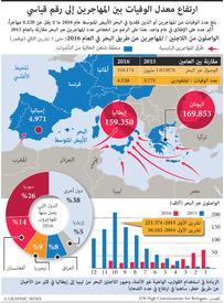 أوروبا: معدل قياسي لعدد الوفيات بين المهاجرين infographic