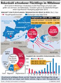 EUROPA: Rekordzahl ertrunkener Flüchtlinge infographic
