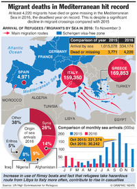 EUROPE: Migrant deaths hit record infographic