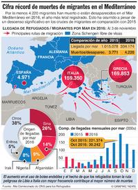 EUROPA: Cifra récord de muertes de migrantes infographic