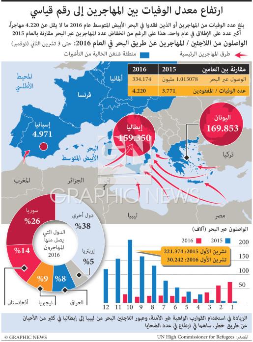 معدل قياسي لعدد الوفيات بين المهاجرين infographic
