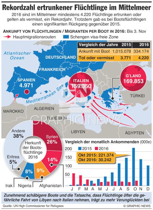 Rekordzahl ertrunkener Flüchtlinge infographic