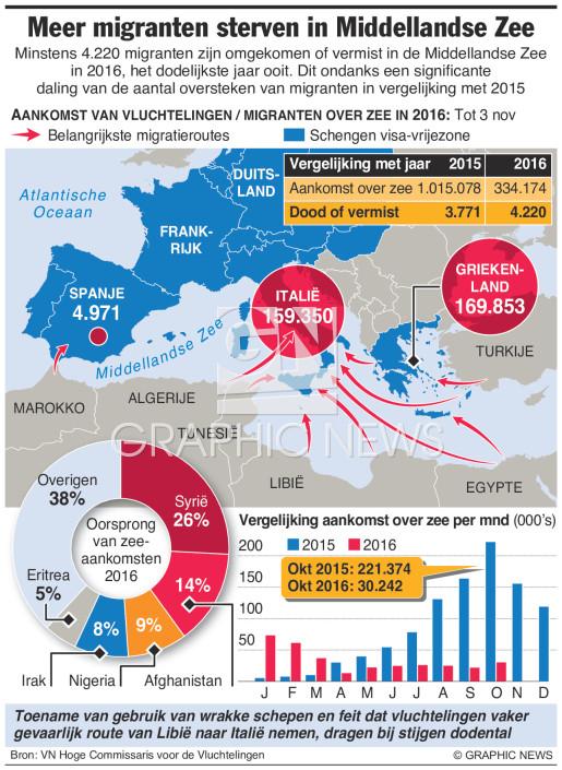 Meer migranten gestorven in Middellandse Zee infographic