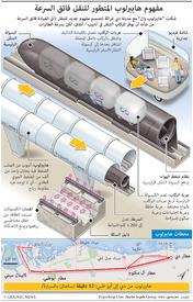 تكنولوجيا: نظام النقل هايبرلوب infographic
