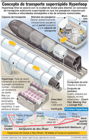 TECNOLOGÍA: Sistema de transporte Hyperloop One infographic