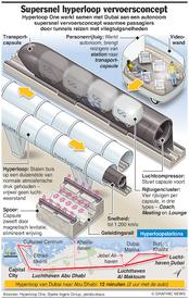TECHNIEK: Hyperloop One supersnel vervoerssysteem infographic