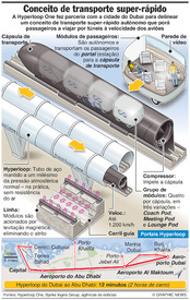TECNOLOGIA: Sistema de transporte Hyperloop One infographic
