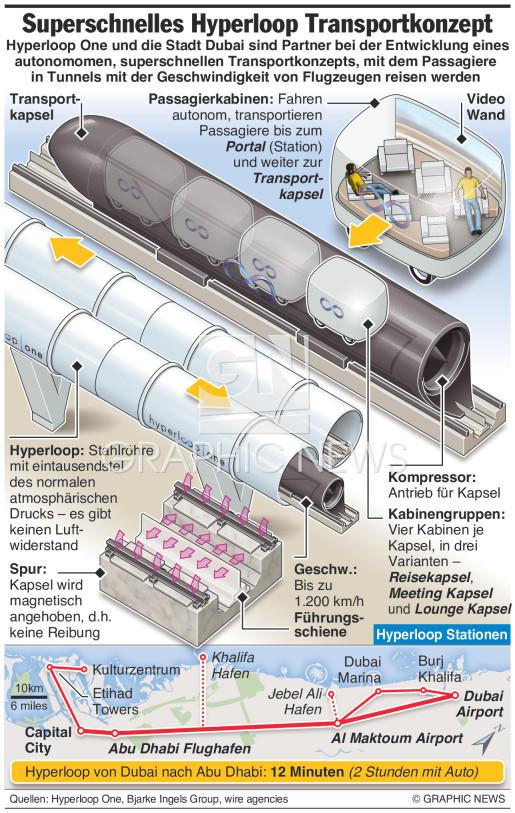 Hyperloop One Transportkonzept infographic
