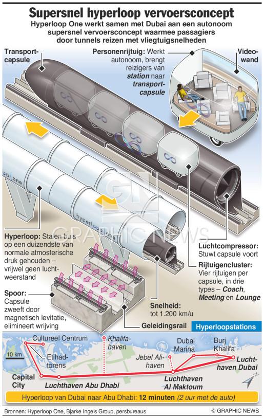 Hyperloop One supersnel vervoerssysteem infographic