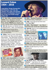 MUSIK: Leonard Cohen 1934-2016 infographic