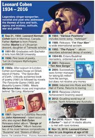 MUSIC: Leonard Cohen 1934-2016 infographic