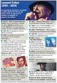 MÚSICA: Leonard Cohen 1934-2016 infographic
