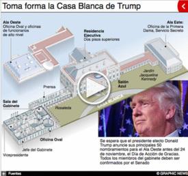 EUA: Nombramientos de Trump en la Casa Blanca interactivo infographic