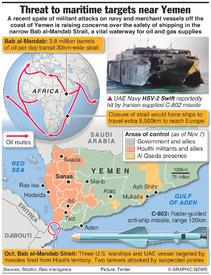 YEMEN: Threat to maritime targets infographic