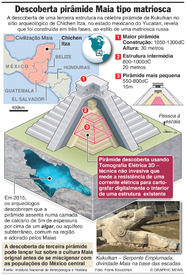 MÉXICO: Descoberta pirâmide Maia do tipo matriosca infographic
