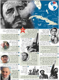 كوبا: وفاة فيدال كاسترو ١٩٢٦ - ٢٠١٦ infographic