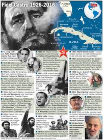 KUBA: Fidel Castro 1926-2016 infographic