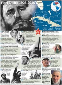 CUBA: Fidel Castro 1926-2016 infographic