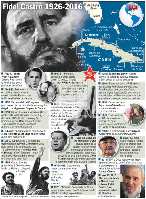 Fidel Castro 1926-2016 infographic