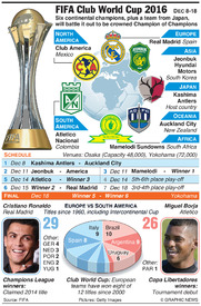 SOCCER: FIFA Club World Cup 2016 infographic
