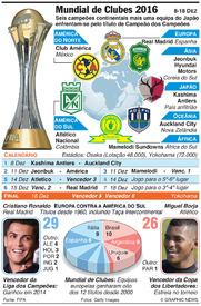 FUTEBOL: Mundial de Clubes 2016 infographic