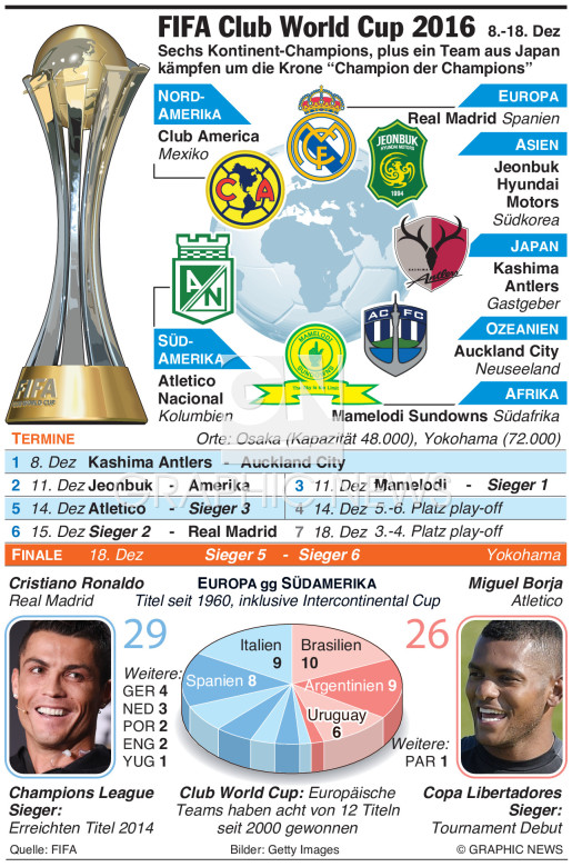 FIFA Club World Cup 2016 infographic