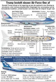 V.S.: Trump bestelt nieuwe Air Force One af infographic