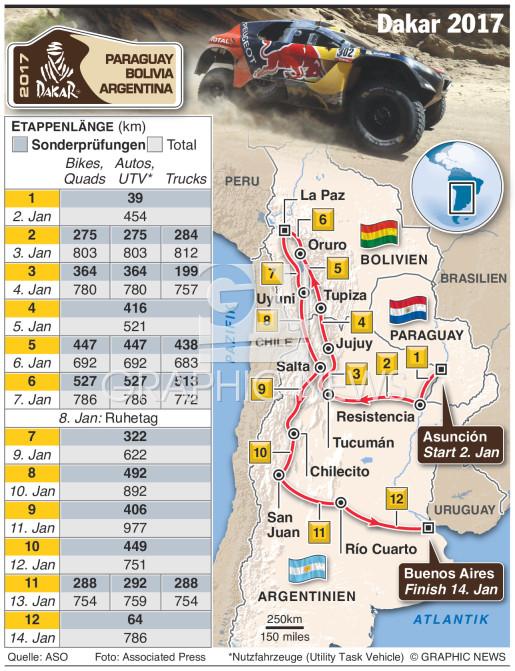 Dakar Rally 2017 infographic