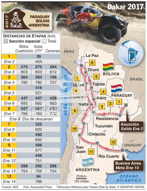Rally Dakar 2017 infographic