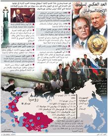 روسيا: انهيار الاتحاد السوفياتي - تحديث أول infographic