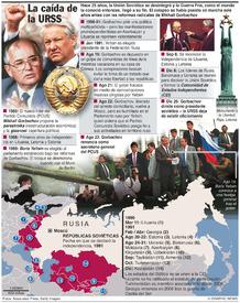 RUSIA: 25 años desde el colapso soviético (1) infographic