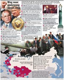 RUSLAND: 25 Jaar geleden – val van de Sovjet-Unie (1) infographic